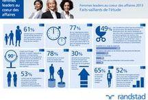 Femmes leaders au cœur des affaires / Voici les résulats de notre 2e étude sur les femmes dans leur milieu de travail. Nous avons appris énormément de choses et nous voulons partager nos apprentissages ainsi qu'alimenter notre réflexion avec vous. - http://www.femmesleaders.ca/ / by Randstad Canada