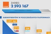 Polskie Infografiki i statystyki / Wszystkie infografiki, które uznajemy za warte uwagi. / by Dominika Turek