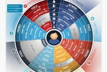 infographics / infographics about marketing, advertising, online and tech #infographic / by Queogo