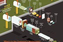 Infographics / 並んでる感じがたまらない / by maki kaeriyama