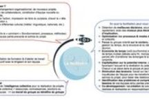 Facilitation / by Facilit'Action