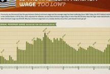 Unemployment & Labor Markets / by SF Fed Econ Ed