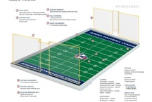 Arena Football 101 / by Pittsburgh Power