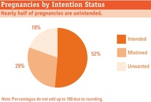 Unintended Pregnancy in the United States / by Guttmacher Institute