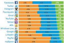 Social Media / Social Media Marketing für StartUps, sowie klein- und mittelständische Unternehmen. / by Internetagentur Guter-Kundenservice.de