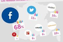 Social Marketing / by Olivier Robert