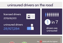 Infographics / by Esurance