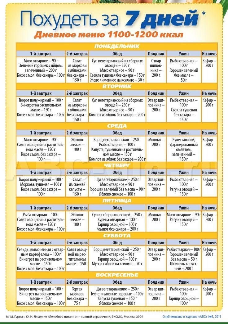 Правильное питание для похудения: составляем меню на неделю
