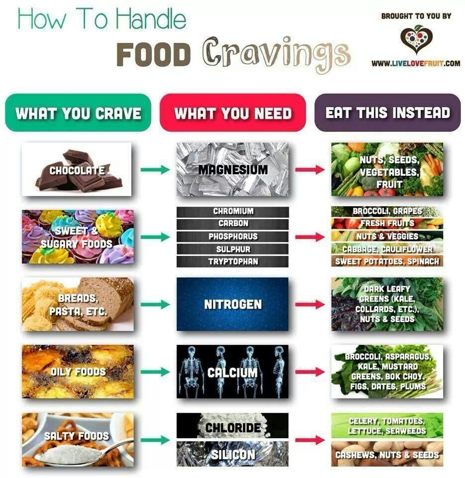 Food craving conversion chart pinterest