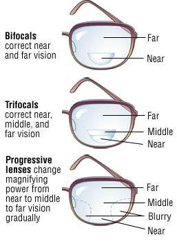 bifocals vs trifocals vs varifocals (aka progressive