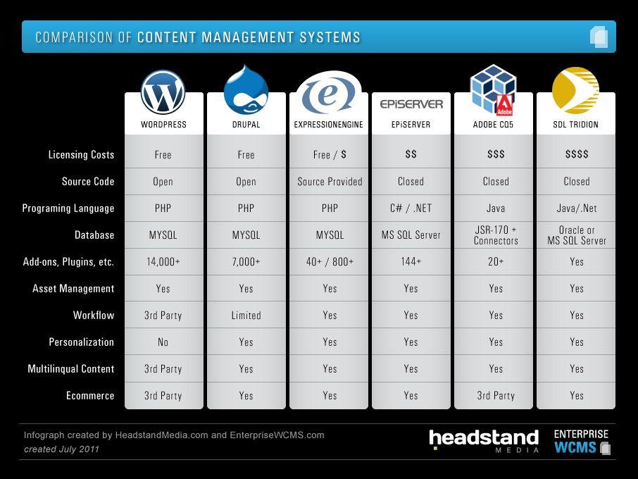 Cms comparison chart 906 680 infographic for Comparison table design