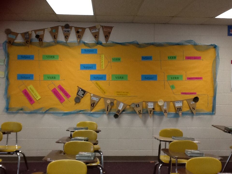 Language Arts Classroom Decorations ~ Pin by wendy deiorio on th grade language arts classroom