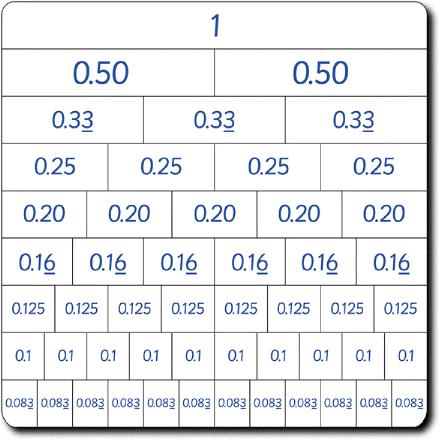 Number Names Worksheets fraction table printable : Fraction Decimal Percent Equivalents Table - fractions worksheets ...