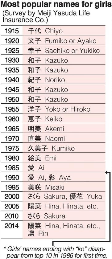 Japanese names