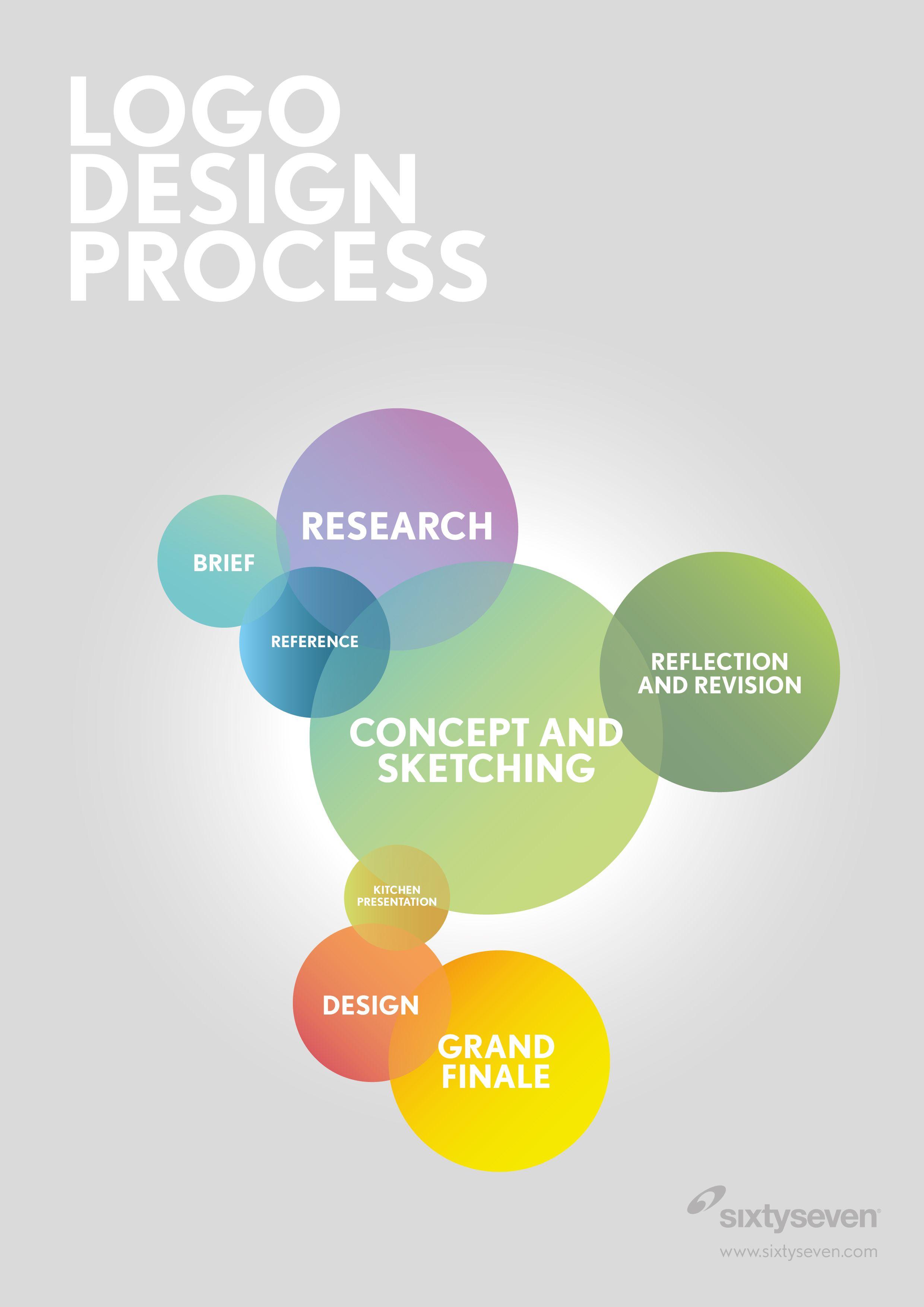 Design Process on Pinterest | Process Infographic, Logo ...