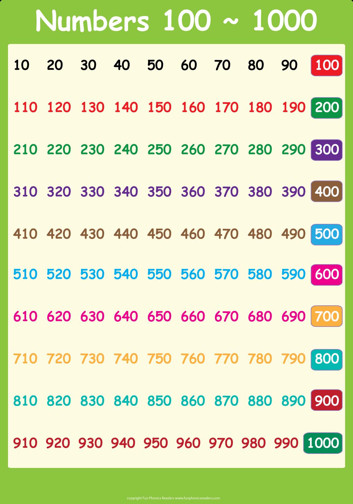 Список чисел от 1 до 1000 в таблице