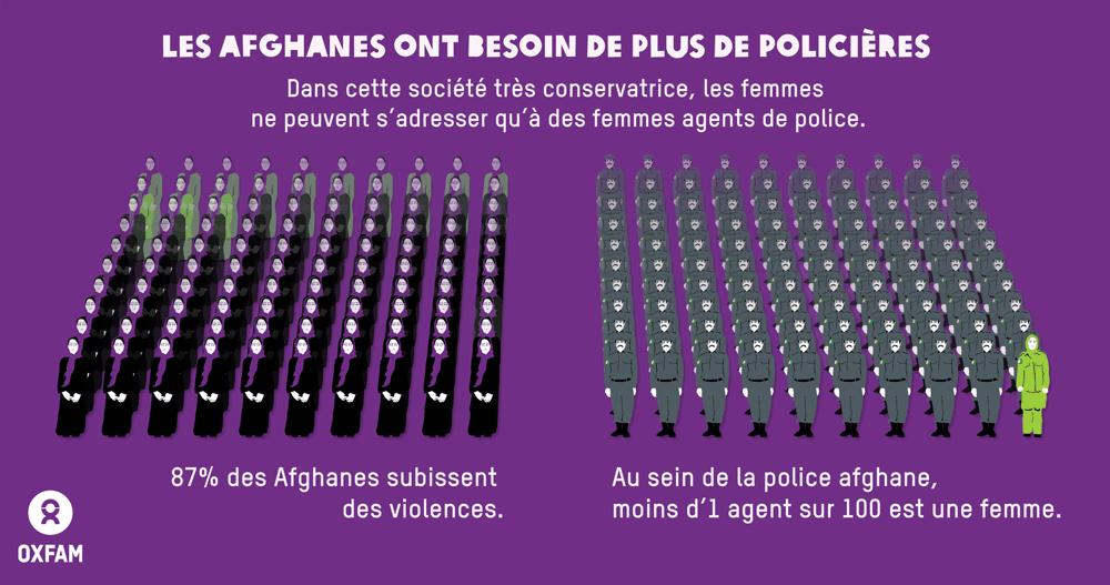 Infographie - Les femmes et la police afghane