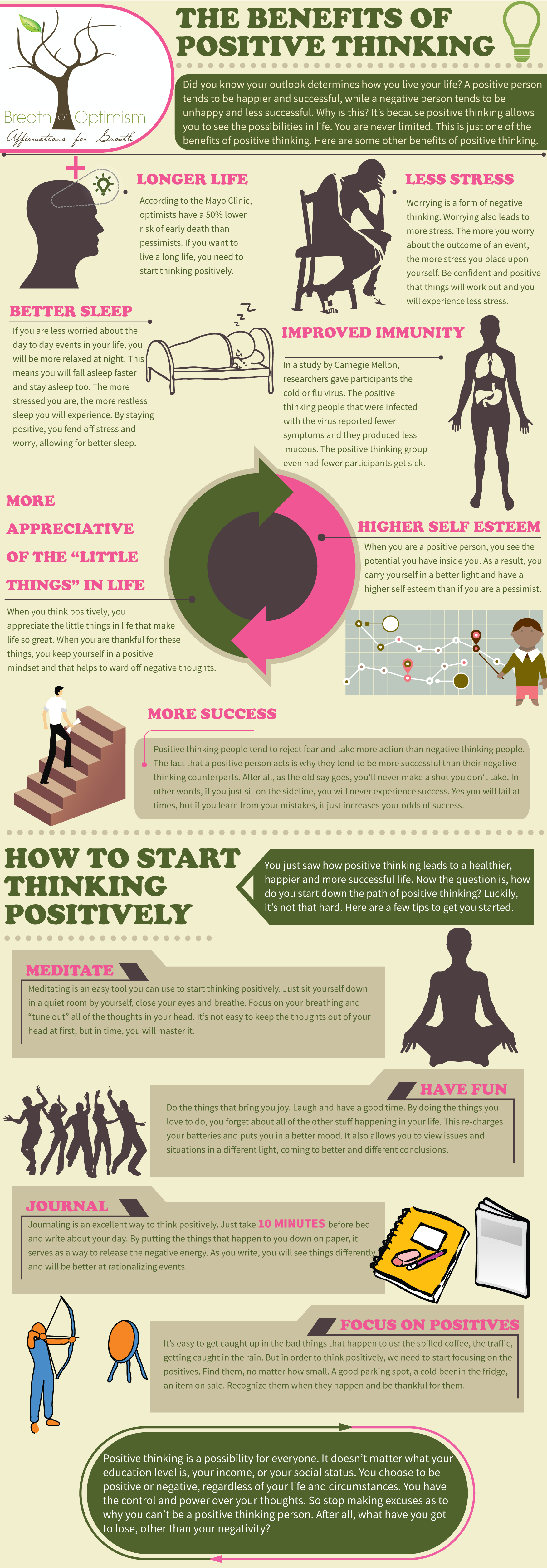 effect of positive and negitive thinking essay Learn more about some of the biggest benefits of positive thinking thoughts and minimizing negative self-talk positive thinkers have a powerful effect on.