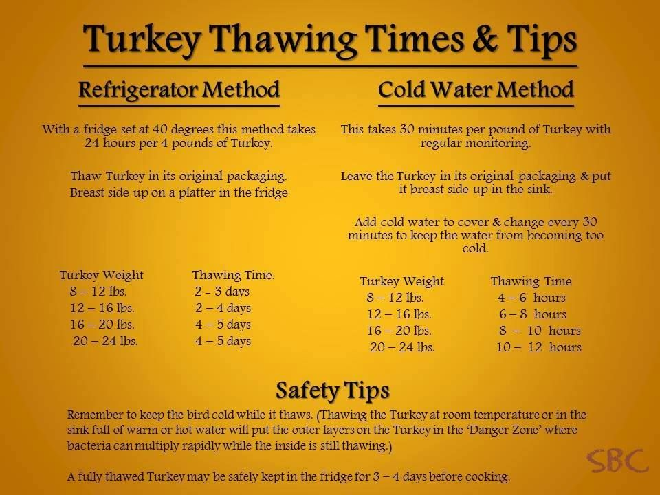 Cooking Time Chart For Turkey >> Turkey thawing chart | Chicken Recipes | Pinterest