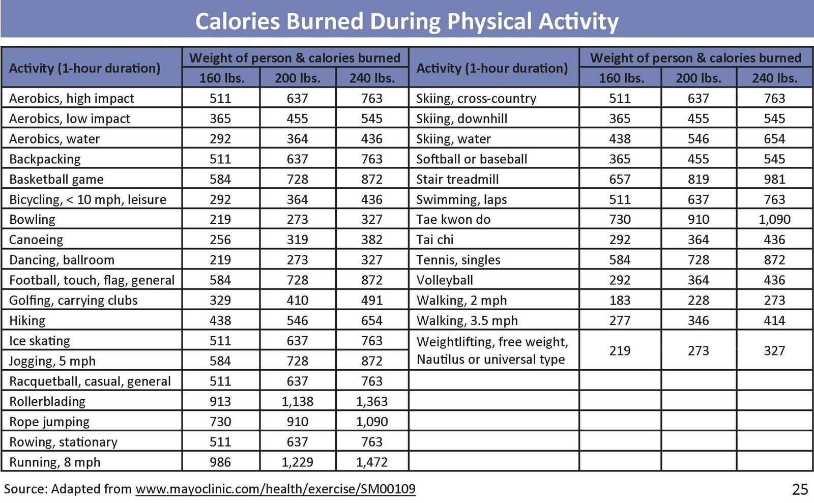 Fitness Tracker for Calorie Burn : Fitness