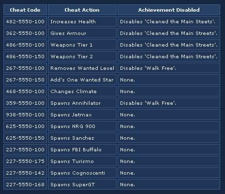 gta iv: xbox 360 cheats, hints, & info | gta cheats