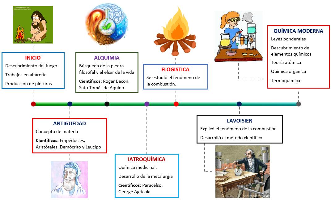 Linea de tiempo sobre la historia de la qumica quimica quimica clic aqu para ver en tamao grande urtaz Image collections
