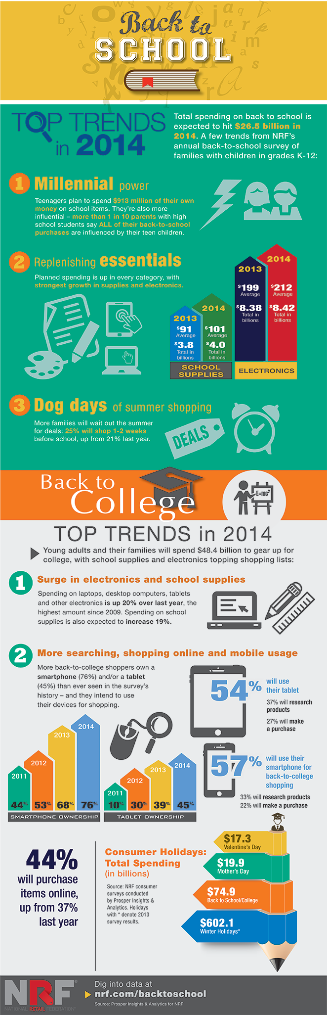 Infographic: Back to School #infographics