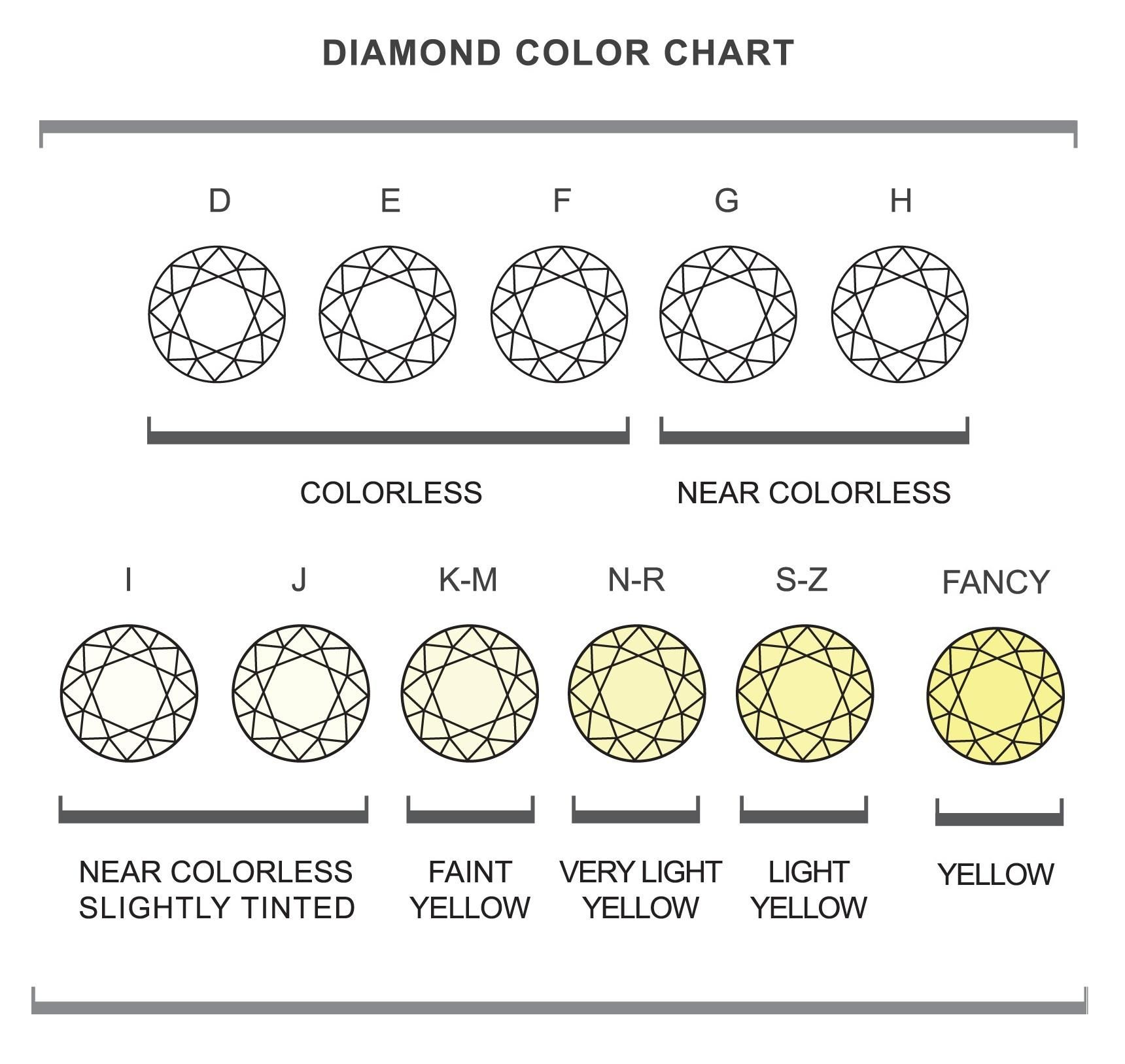 Chart Color And Clarity 28 Images How To Judge A S