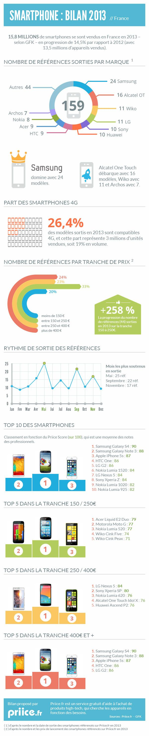 Infographie - Bilan des smartphones en 2013