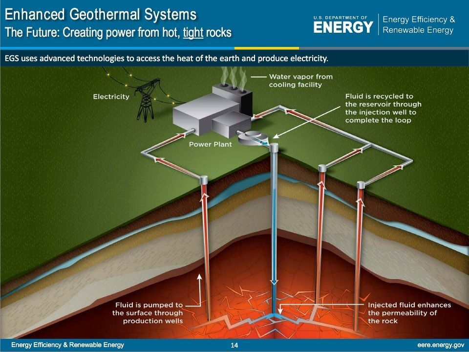 US Enhanced Geothermal System Energy | SCIENCES & TECHNOLOGIES | Pint ...
