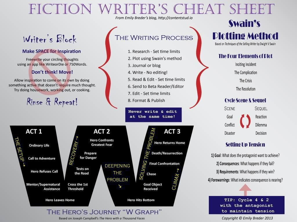 No excuse not to write some fiction. | F. Writing Tips | Pinterest