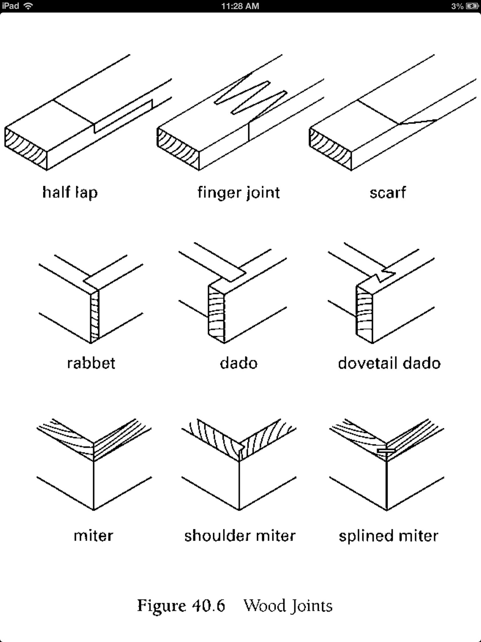 Woodworking Joints Diagrams