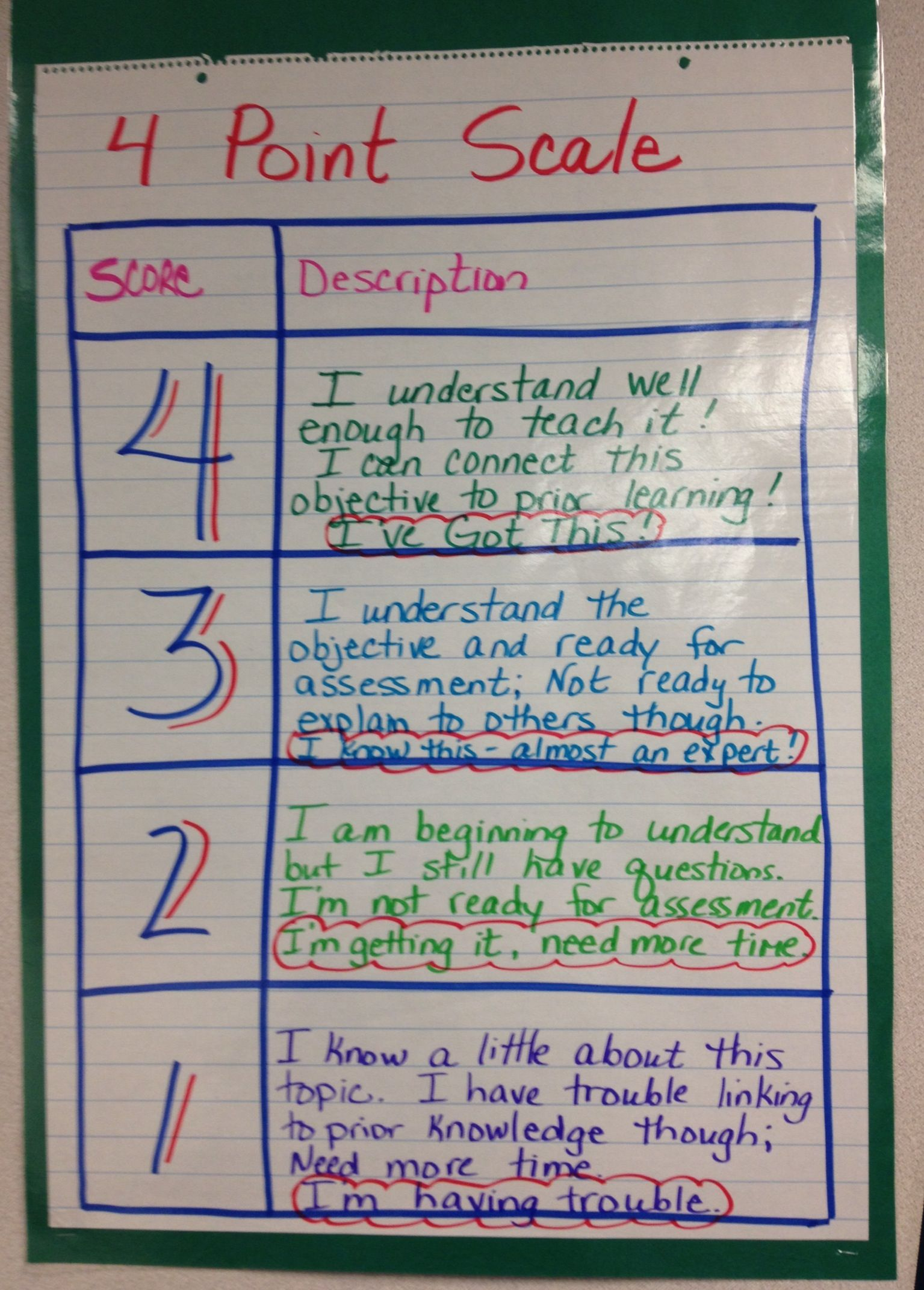marzano 4 point scale middle school