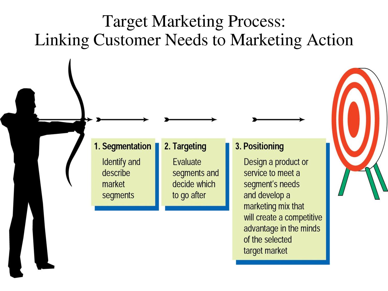 targeting customer