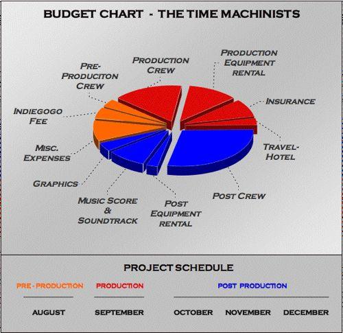 TTM Chart j