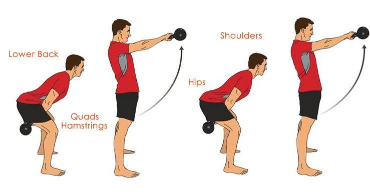 proper form for kettlebell swing | Fitness | Pinterest