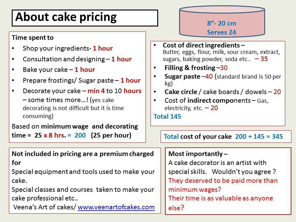 how to price cake
