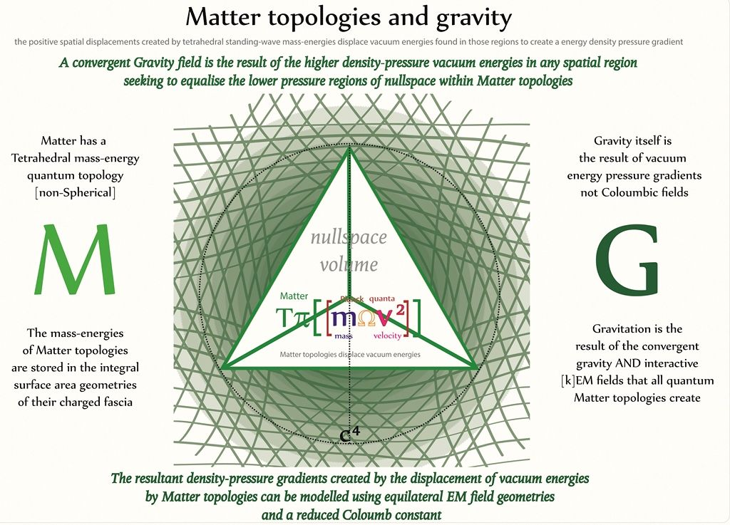 (2+1)-dimensional topological gravity