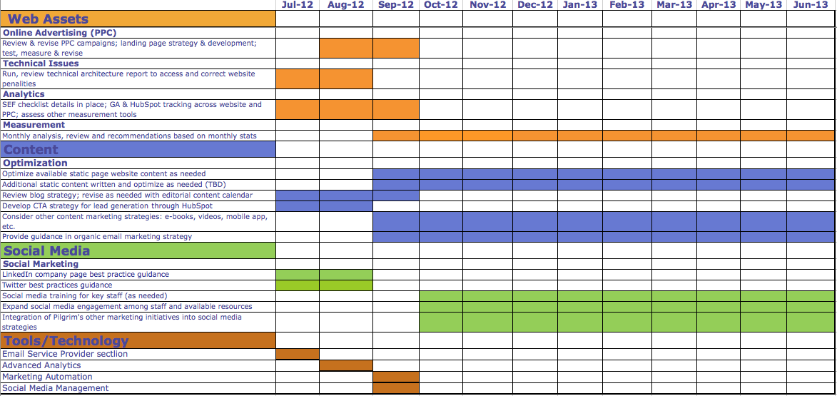 How to Create an Excel Timeline Template  Wrike