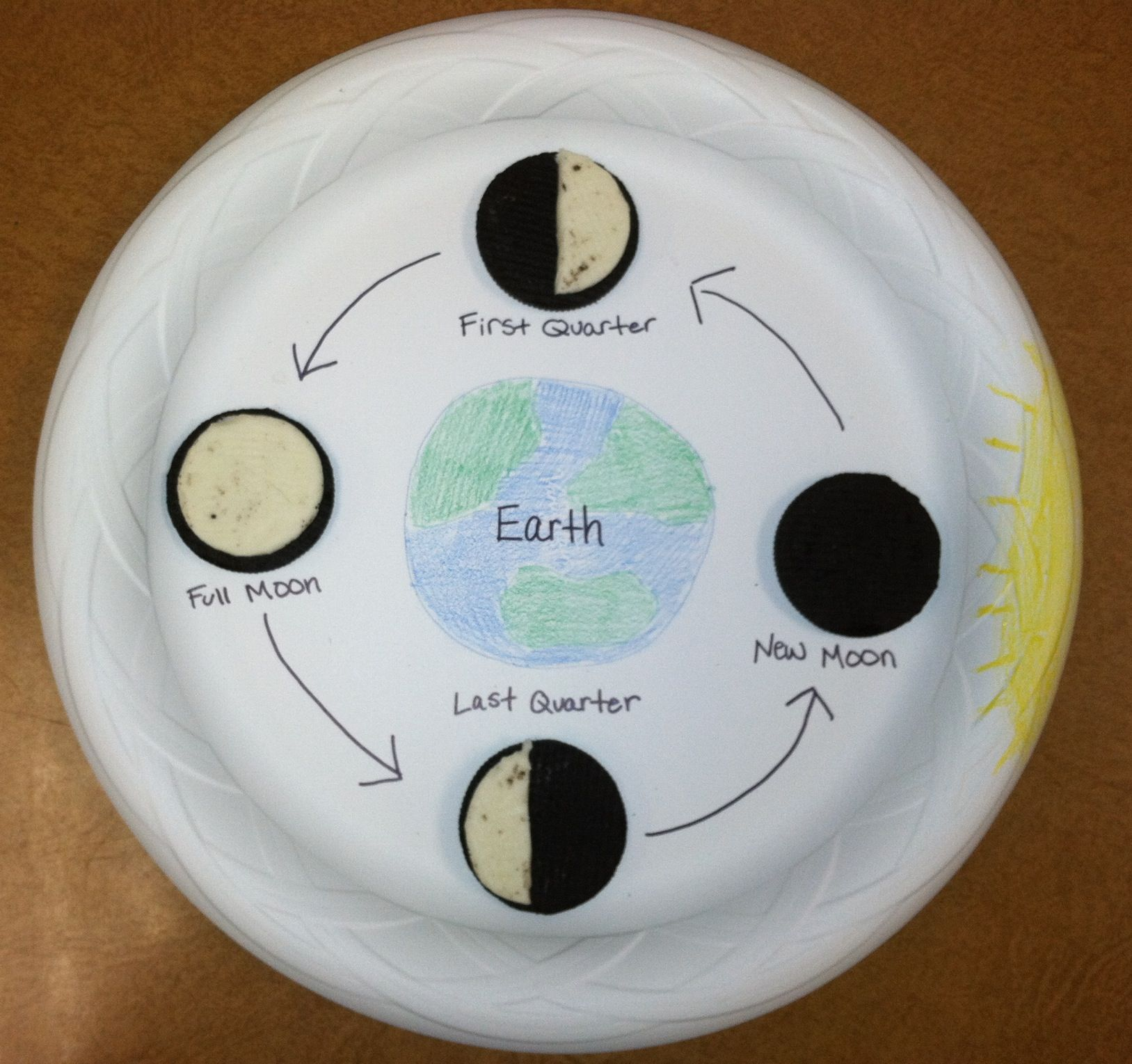 phases of the moon project Do you teach the phases of the moon why not make it fun and yummy too use these templates to lead your little space explorers in a fun day of oreo madness enjoy.