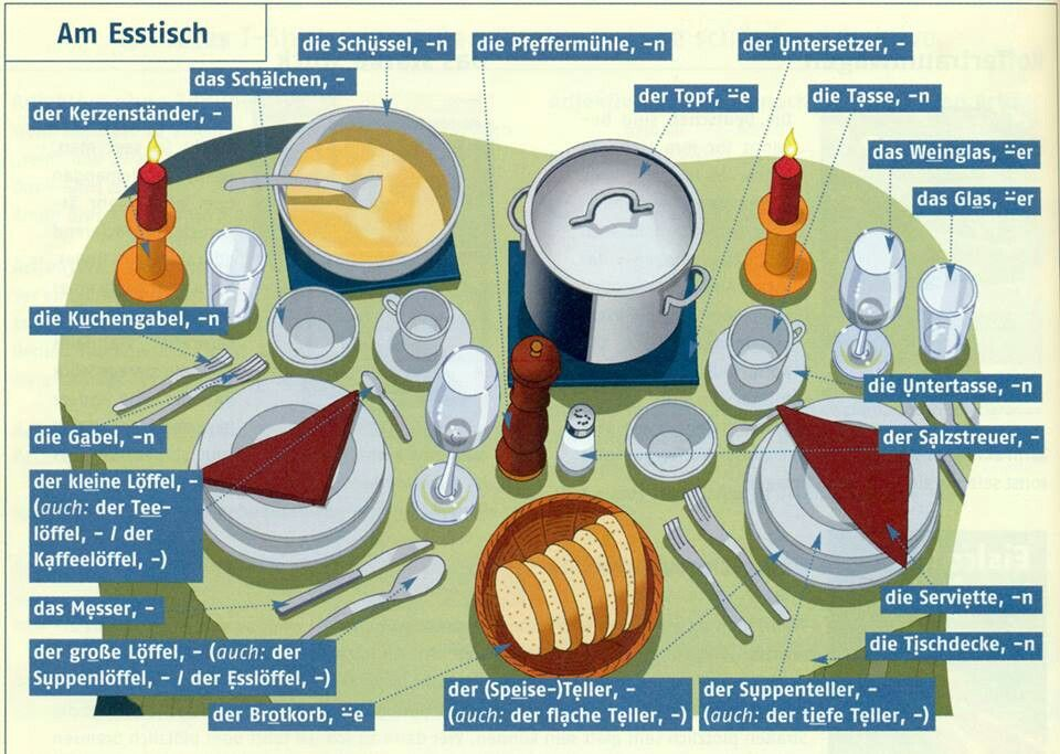 Словарный Запас Немецких Слов Для Начинающих