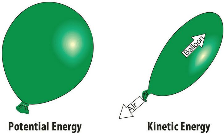 Example Of Potential Energy – Printable Editable Blank