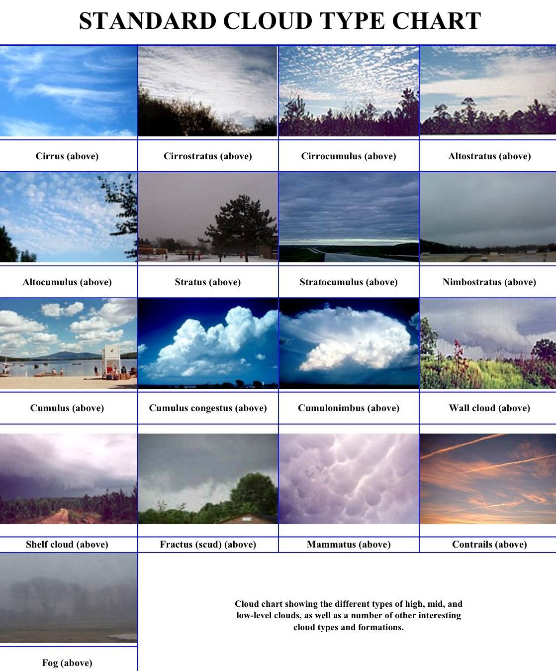 cloud types The two main types of low clouds include stratus, which develop horizontally, and cumulus, which develop vertically stratus clouds are uniform and flat, producing a.
