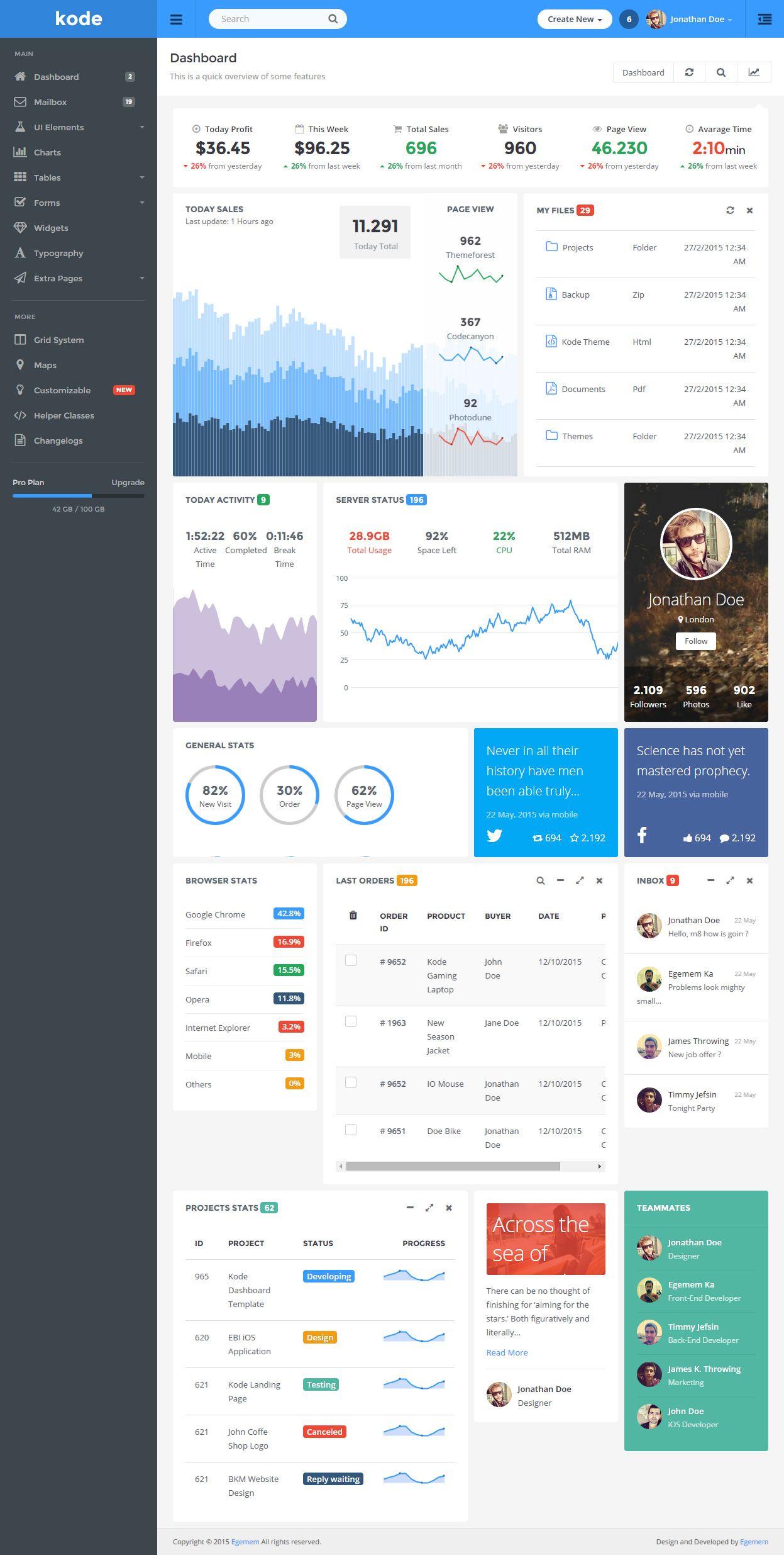 Admin panel dashboard template download. Effecttrains.ga