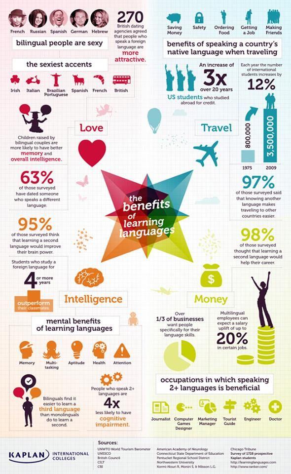 Infografía: Como nos beneficia el saber idiomas