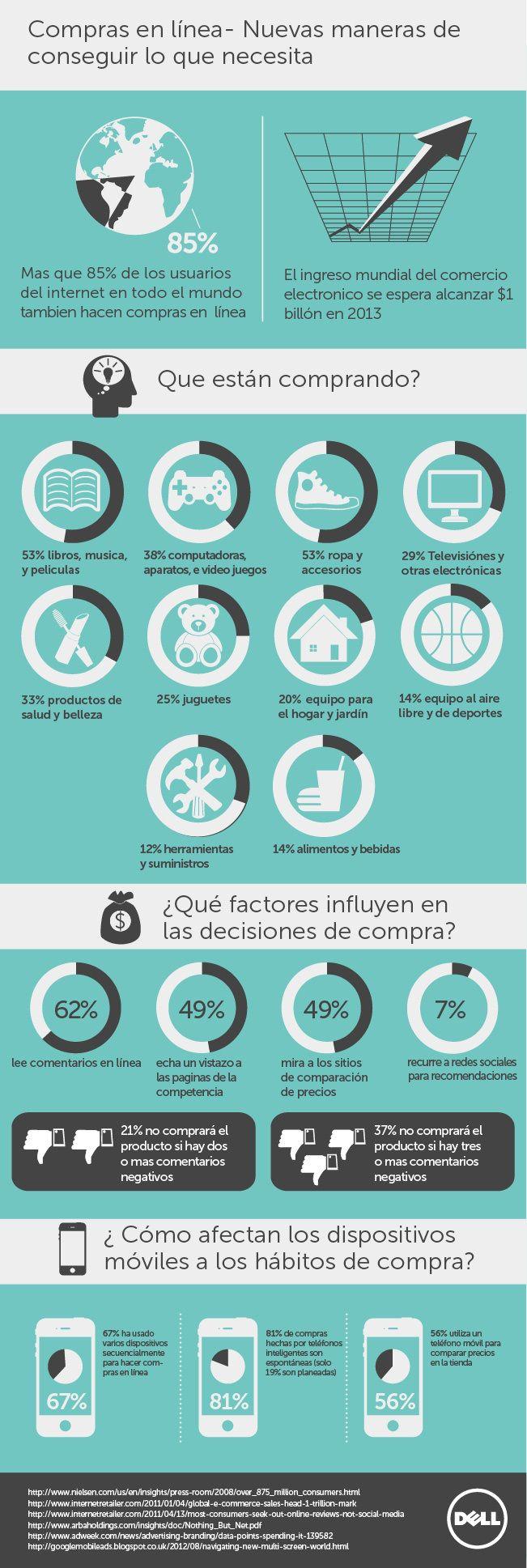 Tienda online #infografia #infographic #ecommerce