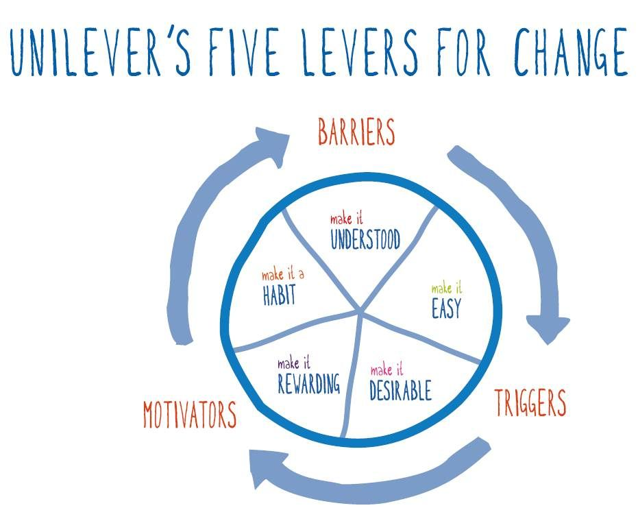 unilever s five levers for change Our five levers for change methodology is helping our brands prompt  consumers to adopt new behaviours (see page 15) innovation is critical to  achieving our.