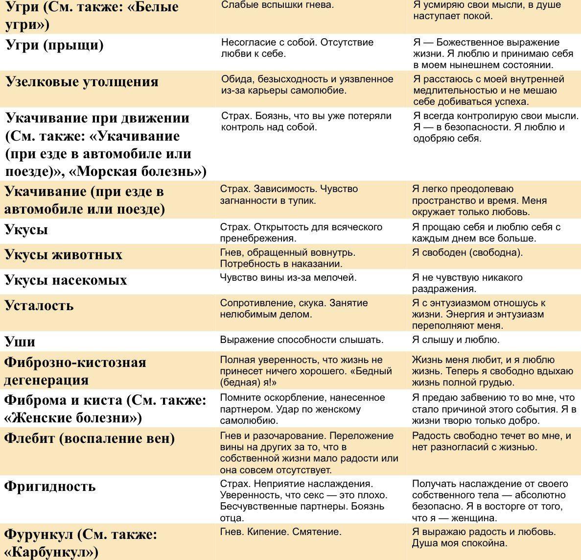 Кисловодск Псориаз
