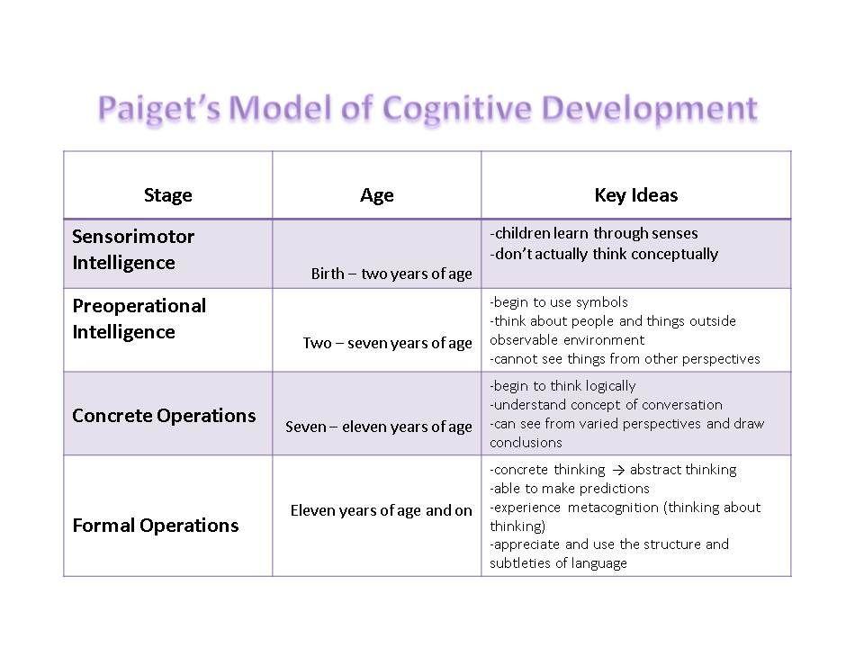 cognition development school psychology