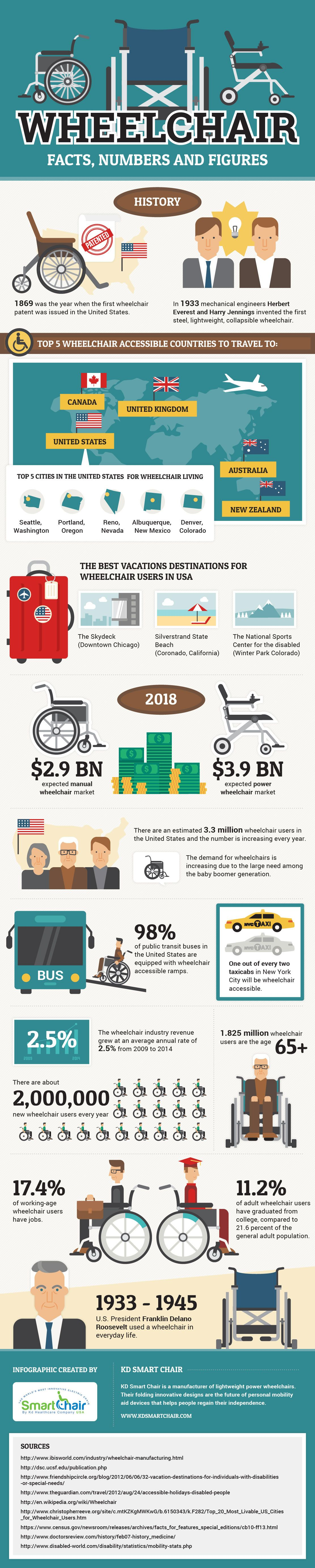 Wheelchair Facts, Numbers and Figures #infographic